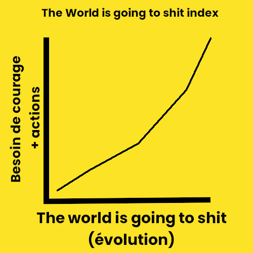 The World is Going to Shit index